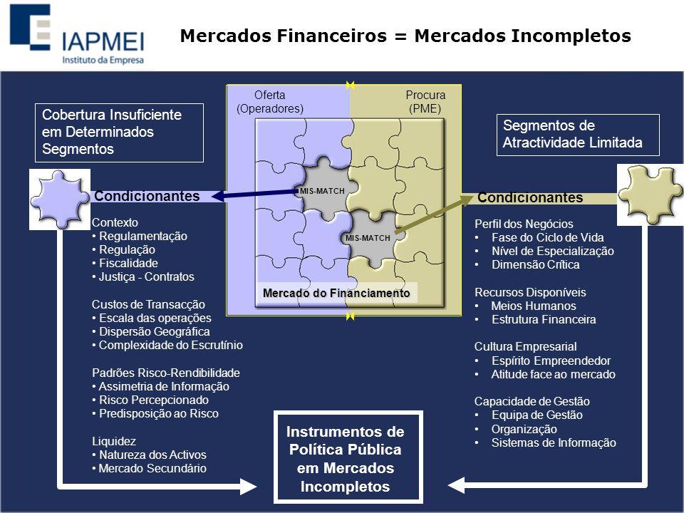 Mercado do Financiamento Oferta (Operadores) Procura (PME) MIS-MATCH Perfil dos Negócios Fase do Ciclo de Vida Nível de Especialização Dimensão Crítica Recursos Disponíveis Meios Humanos Estrutura Financeira Cultura Empresarial Espírito Empreendedor Atitude face ao mercado Capacidade de Gestão Equipa de Gestão Organização Sistemas de Informação MIS-MATCH Condicionantes Contexto Regulamentação Regulação Fiscalidade Justiça - Contratos Custos de Transacção Escala das operações Dispersão Geográfica Complexidade do Escrutínio Padrões Risco-Rendibilidade Assimetria de Informação Risco Percepcionado Predisposição ao Risco Liquidez Natureza dos Activos Mercado Secundário Condicionantes Instrumentos de Política Pública em Mercados Incompletos Cobertura Insuficiente em Determinados Segmentos Segmentos de Atractividade Limitada Mercados Financeiros = Mercados Incompletos