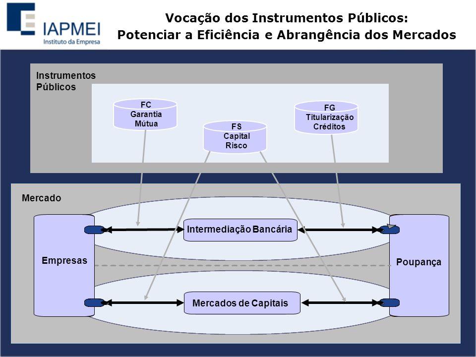 Vocação dos Instrumentos Públicos: Potenciar a Eficiência e Abrangência dos Mercados FC Garantia Mútua FS Capital Risco FG Titularização Créditos Instrumentos Públicos Intermediação Bancária Mercados de Capitais Poupança Empresas Mercado