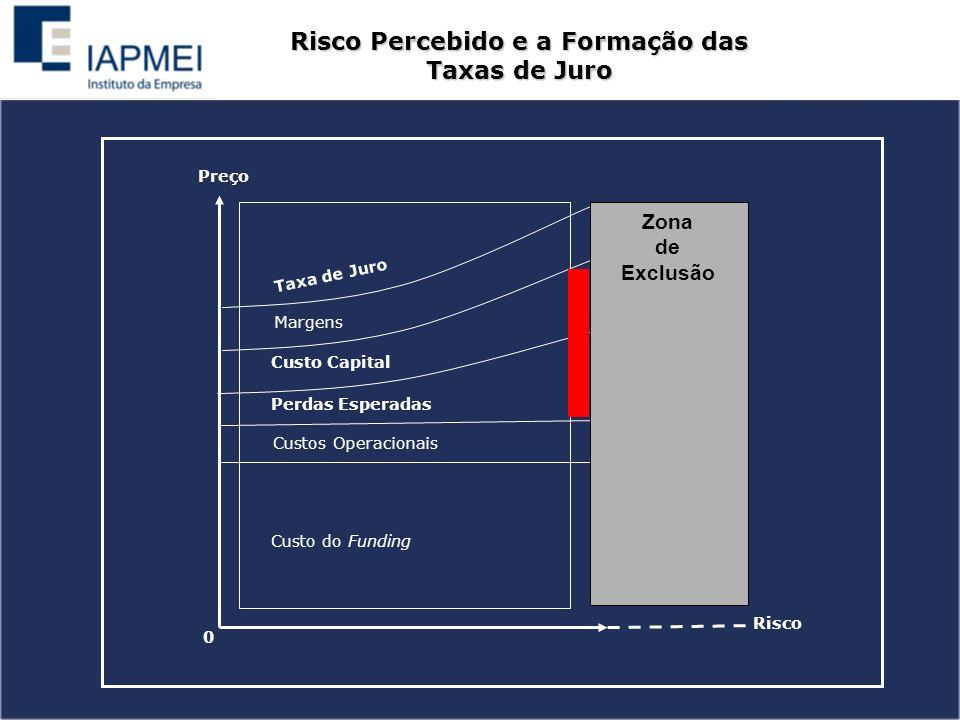 Risco Percebido e a Formação das Taxas de Juro Preço Risco 0 Custo do Funding Custos Operacionais Perdas Esperadas Custo Capital Margens Taxa de Juro Zona de Exclusão