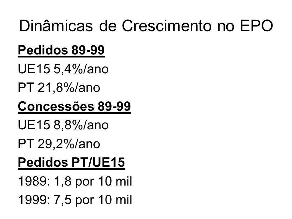 Dinâmicas de Crescimento no EPO Pedidos 89-99 UE15 5,4%/ano PT 21,8%/ano Concessões 89-99 UE15 8,8%/ano PT 29,2%/ano Pedidos PT/UE15 1989: 1,8 por 10 mil 1999: 7,5 por 10 mil