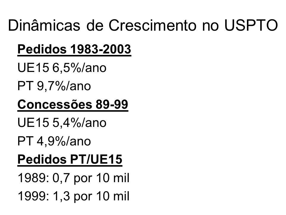 Dinâmicas de Crescimento no USPTO Pedidos 1983-2003 UE15 6,5%/ano PT 9,7%/ano Concessões 89-99 UE15 5,4%/ano PT 4,9%/ano Pedidos PT/UE15 1989: 0,7 por 10 mil 1999: 1,3 por 10 mil