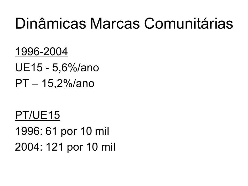 Dinâmicas Marcas Comunitárias 1996-2004 UE15 - 5,6%/ano PT – 15,2%/ano PT/UE15 1996: 61 por 10 mil 2004: 121 por 10 mil