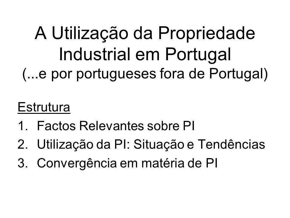 A Utilização da Propriedade Industrial em Portugal (...e por portugueses fora de Portugal) Estrutura 1.Factos Relevantes sobre PI 2.Utilização da PI: Situação e Tendências 3.Convergência em matéria de PI
