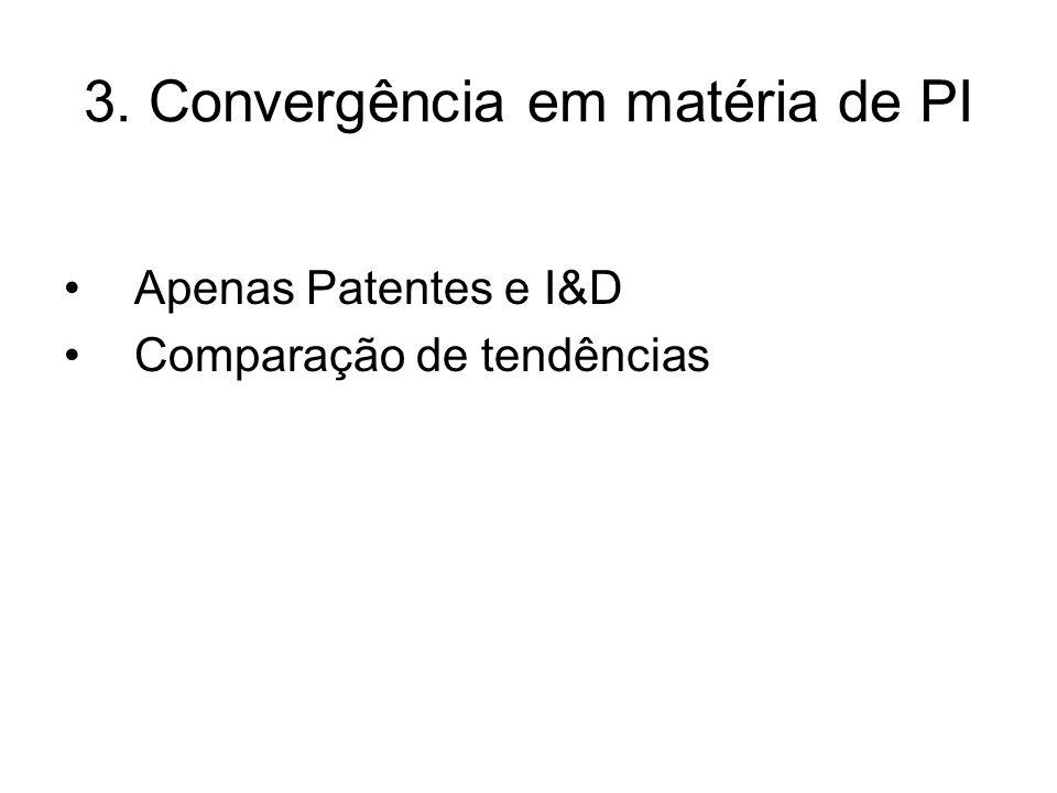 3. Convergência em matéria de PI Apenas Patentes e I&D Comparação de tendências