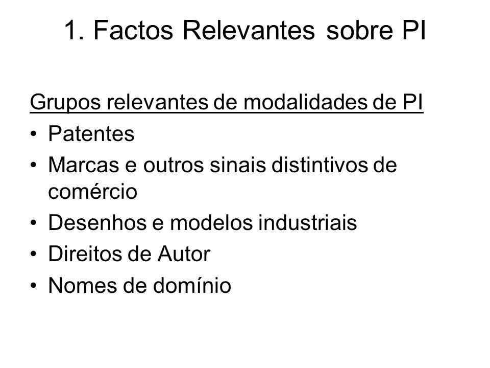 1. Factos Relevantes sobre PI Grupos relevantes de modalidades de PI Patentes Marcas e outros sinais distintivos de comércio Desenhos e modelos indust