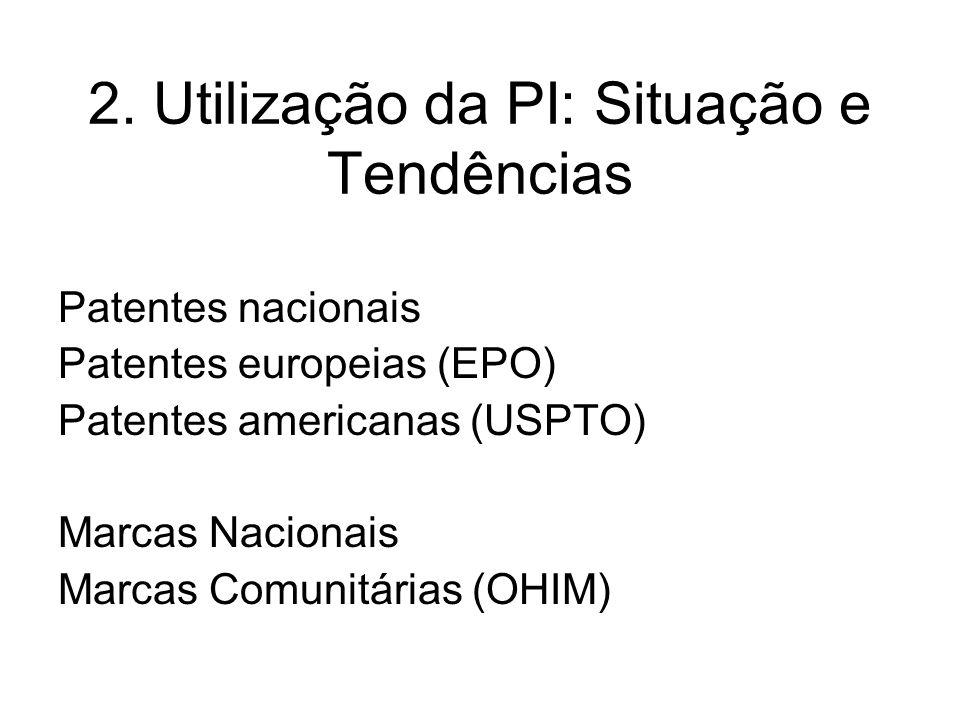 2. Utilização da PI: Situação e Tendências Patentes nacionais Patentes europeias (EPO) Patentes americanas (USPTO) Marcas Nacionais Marcas Comunitária