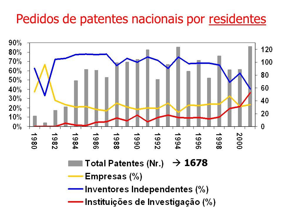 Pedidos de patentes nacionais por residentes 1678