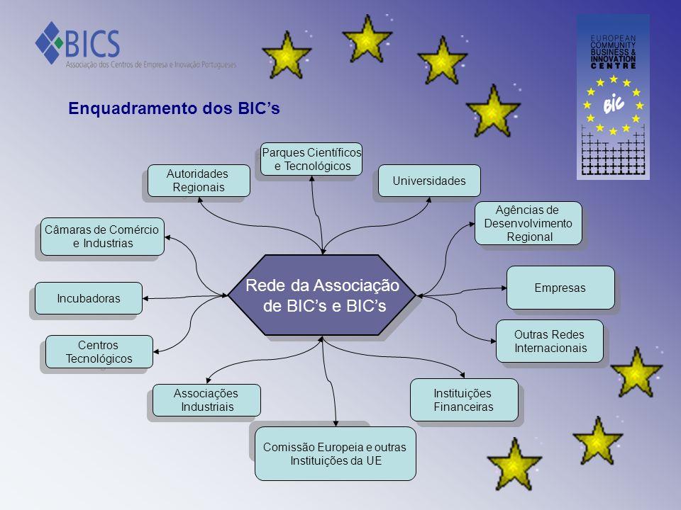 Enquadramento dos BICs Rede da Associação de BICs e BICs Rede da Associação de BICs e BICs Parques Científicos e Tecnológicos Parques Científicos e Te