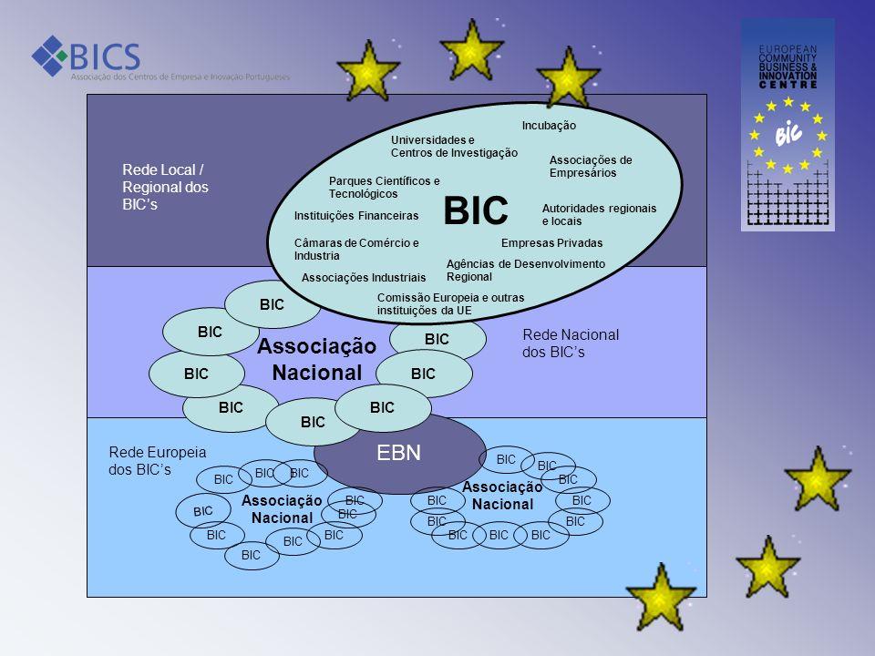 BIC Associação Nacional BIC EBN BIC Rede Nacional dos BICs Rede Local / Regional dos BICs Rede Europeia dos BICs Associação Nacional BIC Associação Na