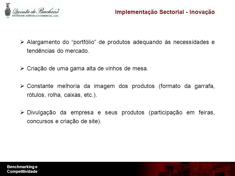 Benchmarking e Competitividade Implementação Sectorial - Inovação Alargamento do portfólio de produtos adequando às necessidades e tendências do mercado.