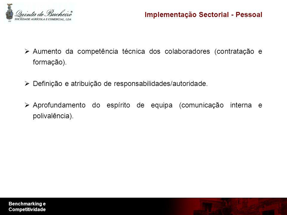 Benchmarking e Competitividade Implementação Sectorial - Pessoal Aumento da competência técnica dos colaboradores (contratação e formação). Definição