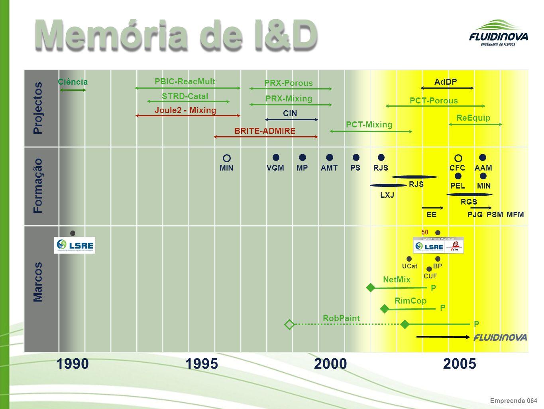 Empreenda 06 4 Memória de I&D Ciência PBIC-ReacMult Joule2 - Mixing BRITE-ADMIRE PRX-Mixing STRD-Catal PRX-Porous CIN PCT-Mixing PCT-Porous AdDP ReEqu