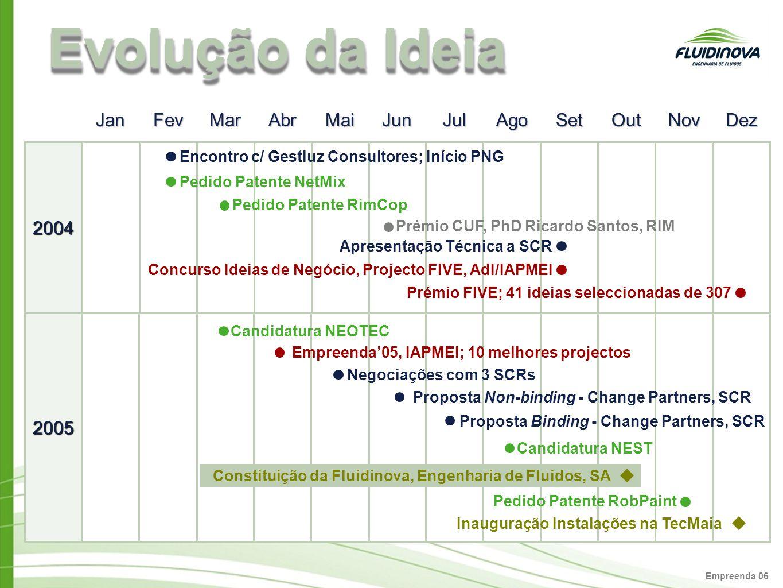 Empreenda 06 Evolução da Ideia 2004 2005 Pedido Patente RobPaint Candidatura NEOTEC Empreenda05, IAPMEI; 10 melhores projectos Negociações com 3 SCRs