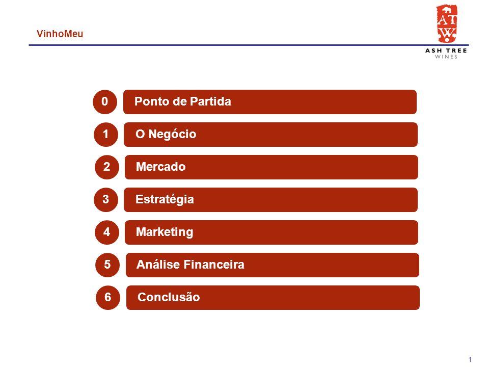 1 2 Mercado 1 O Negócio VinhoMeu 0 Ponto de Partida 5 Análise Financeira 4 Marketing 3 Estratégia 6 Conclusão