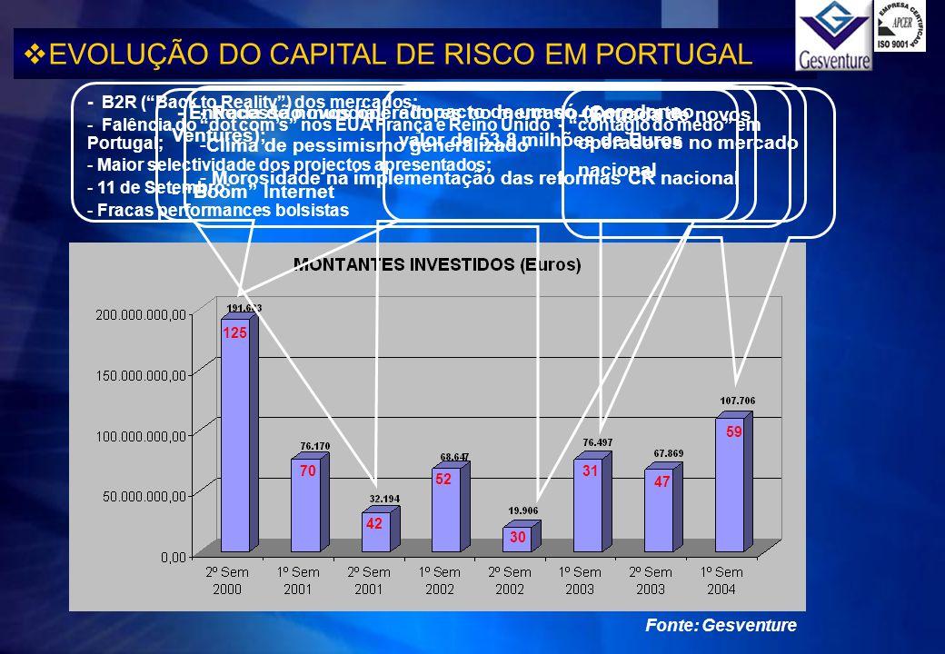 - B2R (Back to Reality) dos mercados; - Falência do dot coms nos EUA França e Reino Unido - contágio do medo em Portugal; - Maior selectividade dos pr