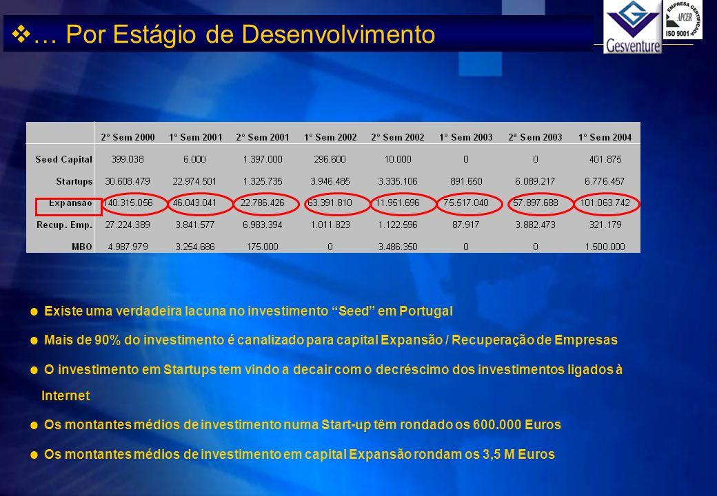 Existe uma verdadeira lacuna no investimento Seed em Portugal Mais de 90% do investimento é canalizado para capital Expansão / Recuperação de Empresas