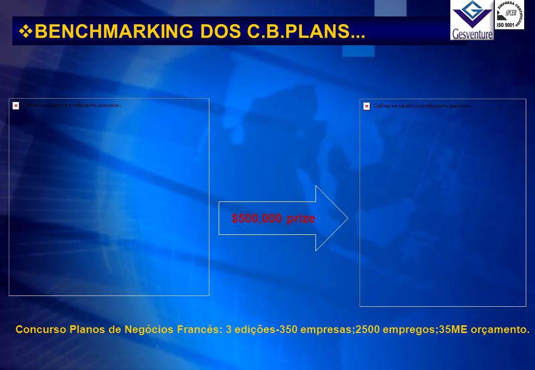 BENCHMARKING DOS C.B.PLANS... $500,000 prize Concurso Planos de Negócios Francês: 3 edições-350 empresas;2500 empregos;35ME orçamento.