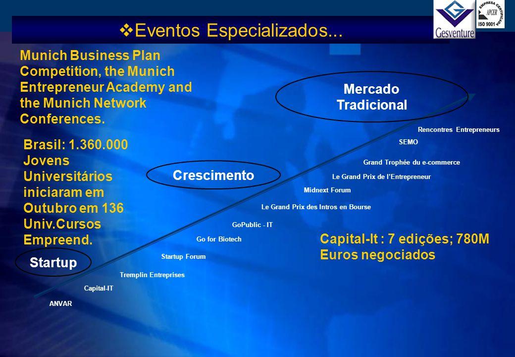 Startup Crescimento Mercado Tradicional ANVAR Capital-IT Tremplin Entreprises Startup Forum Go for Biotech GoPublic - IT Le Grand Prix des Intros en B