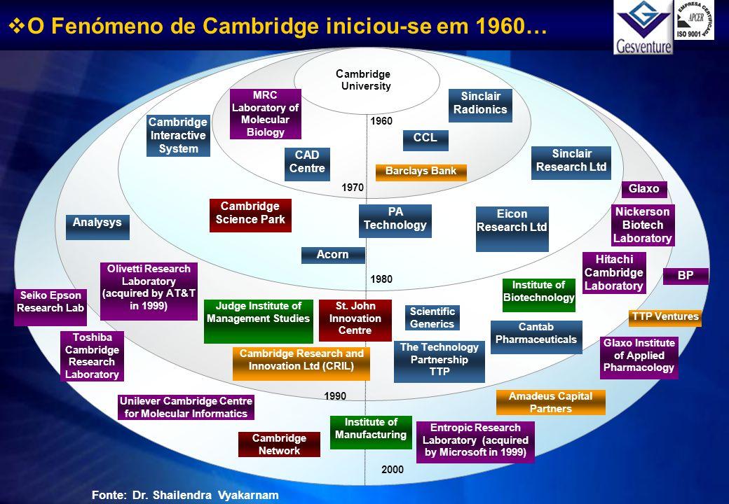 O Fenómeno de Cambridge iniciou-se em 1960… C ambridge University 1960 1970 MRC Laboratory of Molecular Biology CAD Centre Sinclair Radionics CCL Barc