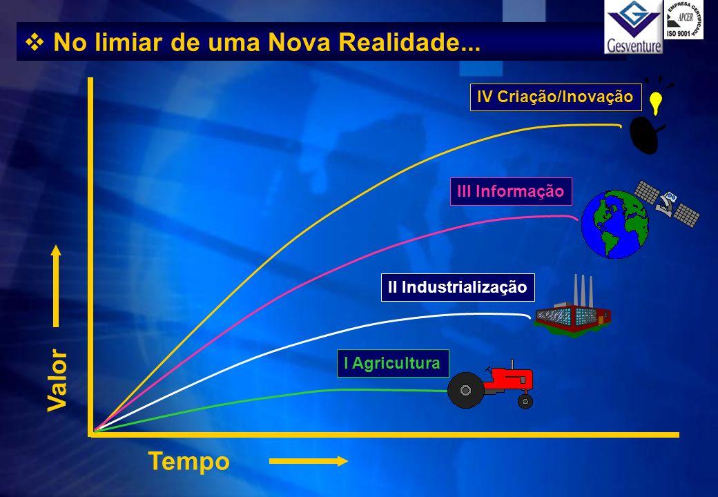 Valor Tempo No limiar de uma Nova Realidade... IV Criação/Inovação III Informação II Industrialização I Agricultura