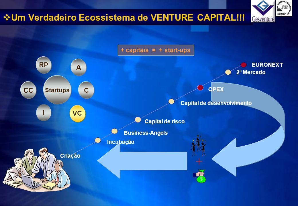 Capital de desenvolvimento 2º Mercado OPEX Capital de risco Business-Angels Criação $ + Incubação + capitais = + start-ups Startups RP I CCC A VC EURO