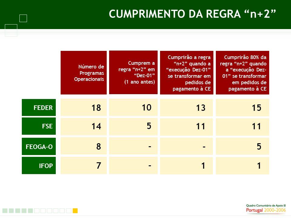 CUMPRIMENTO DA REGRA n+2 Número de Programas Operacionais FEDER 18 FSE 14 FEOGA-O 8 IFOP 7 Cumprem a regra n+2 em Dez-01 (1 ano antes) 10 5 - - Cumprirão a regra n+2 quando a execução Dez-01 se transformar em pedidos de pagamento à CE 13 11 - 1 Cumprirão 80% da regra n+2 quando a execução Dez- 01 se transformar em pedidos de pagamento à CE 15 11 5 1