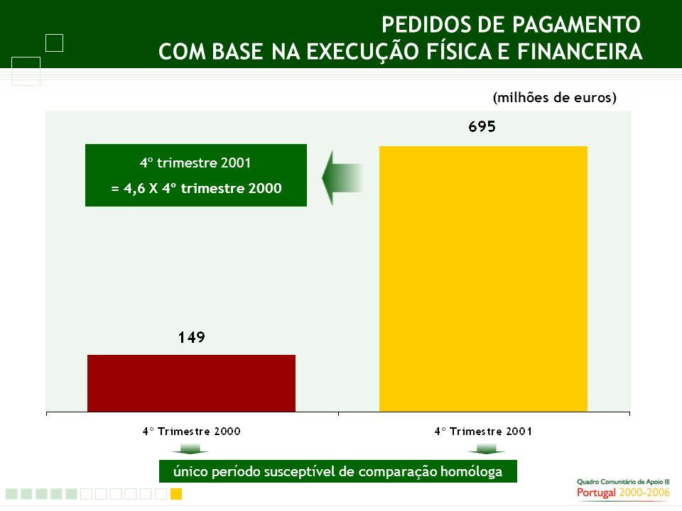 PEDIDOS DE PAGAMENTO COM BASE NA EXECUÇÃO FÍSICA E FINANCEIRA (milhões de euros) 4º trimestre 2001 = 4,6 X 4º trimestre 2000 único período susceptível de comparação homóloga