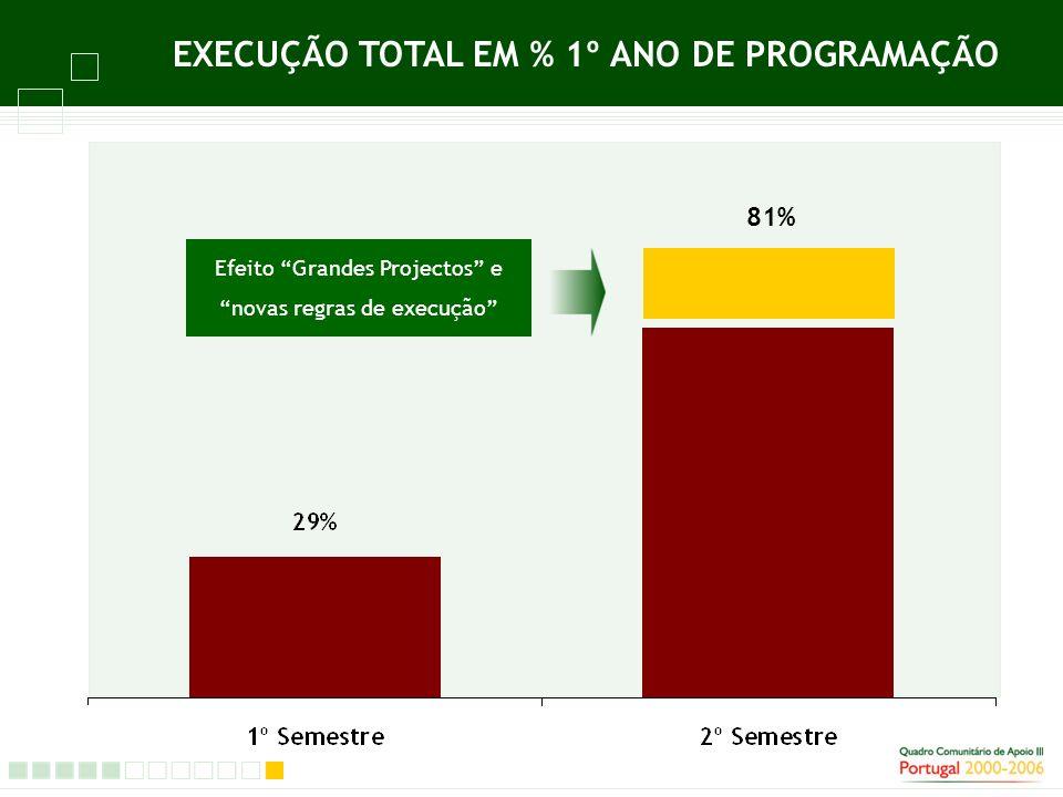 81% EXECUÇÃO TOTAL EM % 1º ANO DE PROGRAMAÇÃO Efeito Grandes Projectos e novas regras de execução