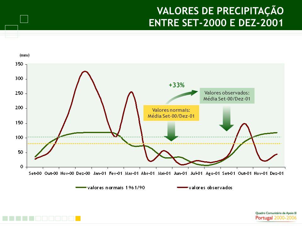 VALORES DE PRECIPITAÇÃO ENTRE SET-2000 E DEZ-2001 Valores normais: Média Set-00/Dez-01 Valores observados: Média Set-00/Dez-01 +33%