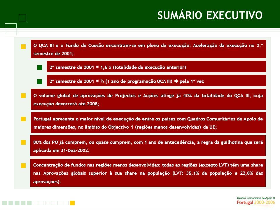 SUMÁRIO EXECUTIVO O QCA III e o Fundo de Coesão encontram-se em pleno de execução: Aceleração da execução no 2.º semestre de 2001; 2º semestre de 2001 = 1,6 x (totalidade da execução anterior) 2º semestre de 2001 = ½ (1 ano de programação QCA III) pela 1ª vez O volume global de aprovações de Projectos e Acções atinge já 40% da totalidade do QCA III, cuja execução decorrerá até 2008; Portugal apresenta o maior nível de execução de entre os países com Quadros Comunitários de Apoio de maiores dimensões, no âmbito do Objectivo 1 (regiões menos desenvolvidas) da UE; 80% dos PO já cumprem, ou quase cumprem, com 1 ano de antecedência, a regra da guilhotina que será aplicada em 31-Dez-2002.
