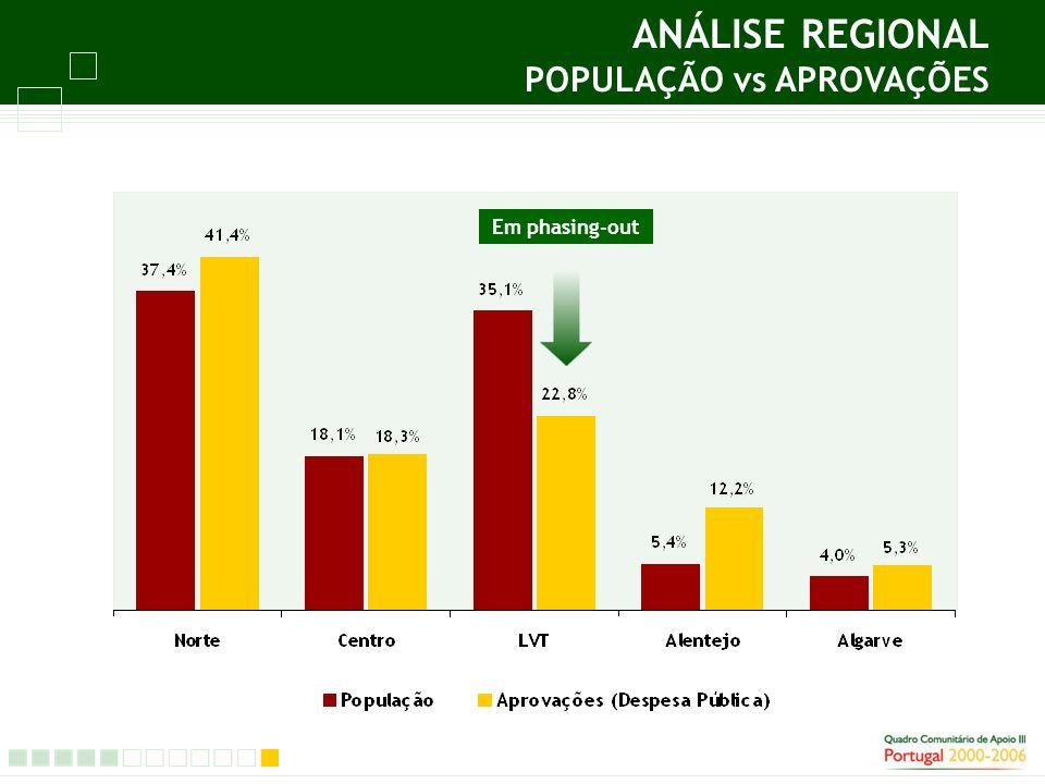 ANÁLISE REGIONAL POPULAÇÃO vs APROVAÇÕES Em phasing-out