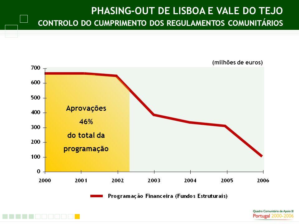 PHASING-OUT DE LISBOA E VALE DO TEJO CONTROLO DO CUMPRIMENTO DOS REGULAMENTOS COMUNITÁRIOS Aprovações 46% do total da programação (milhões de euros)