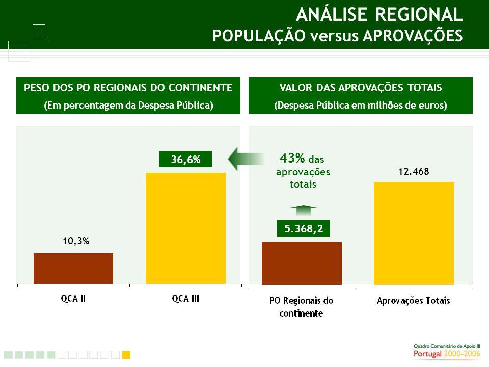 10,3% 36,6% VALOR DAS APROVAÇÕES TOTAIS (Despesa Pública em milhões de euros) PESO DOS PO REGIONAIS DO CONTINENTE (Em percentagem da Despesa Pública) 5.368,2 12.468 5.368,2 43% das aprovações totais ANÁLISE REGIONAL POPULAÇÃO versus APROVAÇÕES