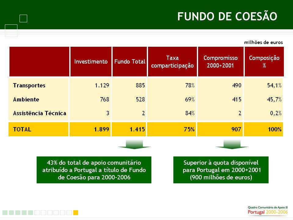 FUNDO DE COESÃO 43% do total de apoio comunitário atribuído a Portugal a título de Fundo de Coesão para 2000-2006 Superior à quota disponível para Portugal em 2000+2001 (900 milhões de euros) milhões de euros