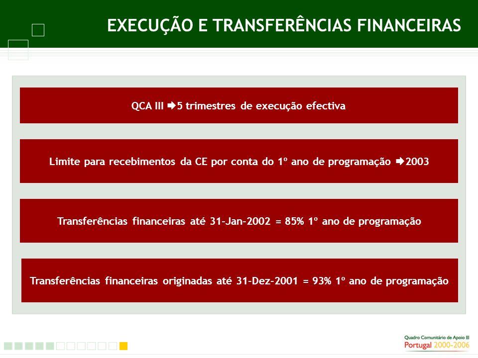 QCA III 5 trimestres de execução efectiva Limite para recebimentos da CE por conta do 1º ano de programação 2003 Transferências financeiras até 31-Jan-2002 = 85% 1º ano de programação Transferências financeiras originadas até 31-Dez-2001 = 93% 1º ano de programação SÍNTESE Pedidos de pagamentos com base em execução física e financeira: 4º trimestre 2001 = 4,6 X 4º trimestre 2000 2º semestre 2001 = ½ X 1 ano de programação do QCA III pela primeira vez Execução 2º semestre 2001 = 1,6 X totalidade da execução anterior 1º ano de programação do QCA III= maior dotação anual dos 7 anos de programação Aprovações totais em 16 meses = 40% x QCA III (período de execução até 2008) Execução física e financeira = 76% x 1º ano de programação Execução física e financeira = 81% x 1º ano de programação com efeito grandes projectos e novas regras de execução