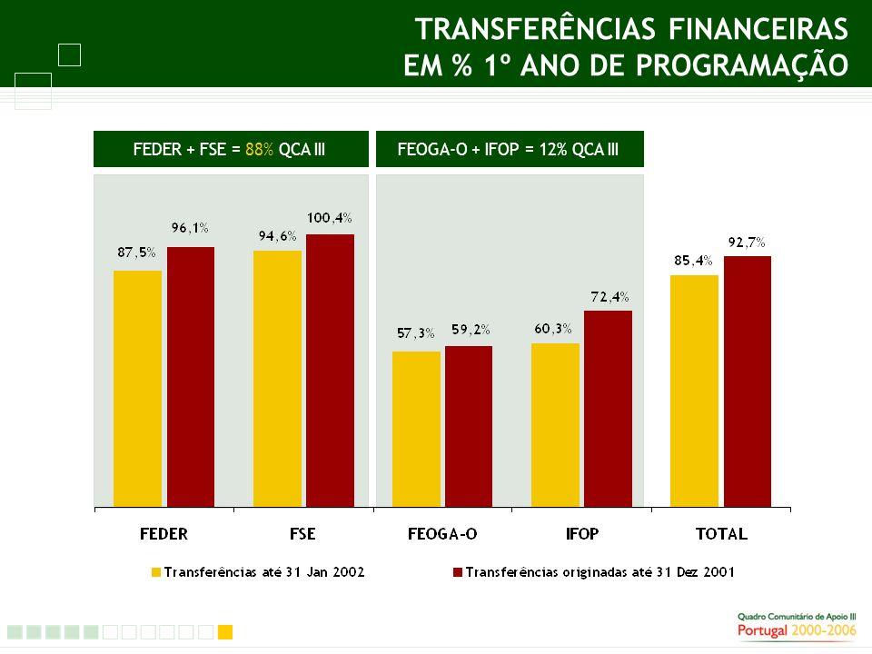 TRANSFERÊNCIAS FINANCEIRAS EM % 1º ANO DE PROGRAMAÇÃO FEDER + FSE = 88% QCA IIIFEOGA-O + IFOP = 12% QCA IIIFEDER + FSE = 88% QCA III