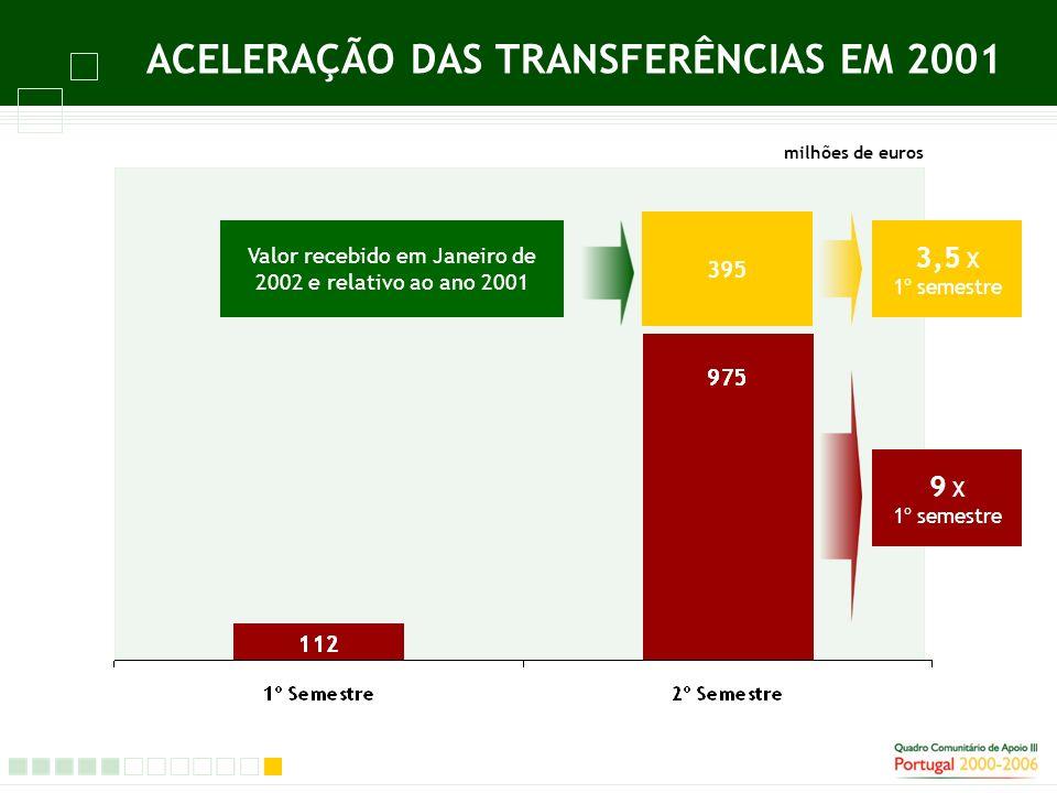 FUNDO DE COESÃO REPARTIÇÃO DO INVESTIMENTO EM AMBIENTE Multisectoriais 25% Abastecimento de Água 15% Tratamento de Águas Residuais 22% RSU 30% Central Hidro- eléctrica Alqueva 8%