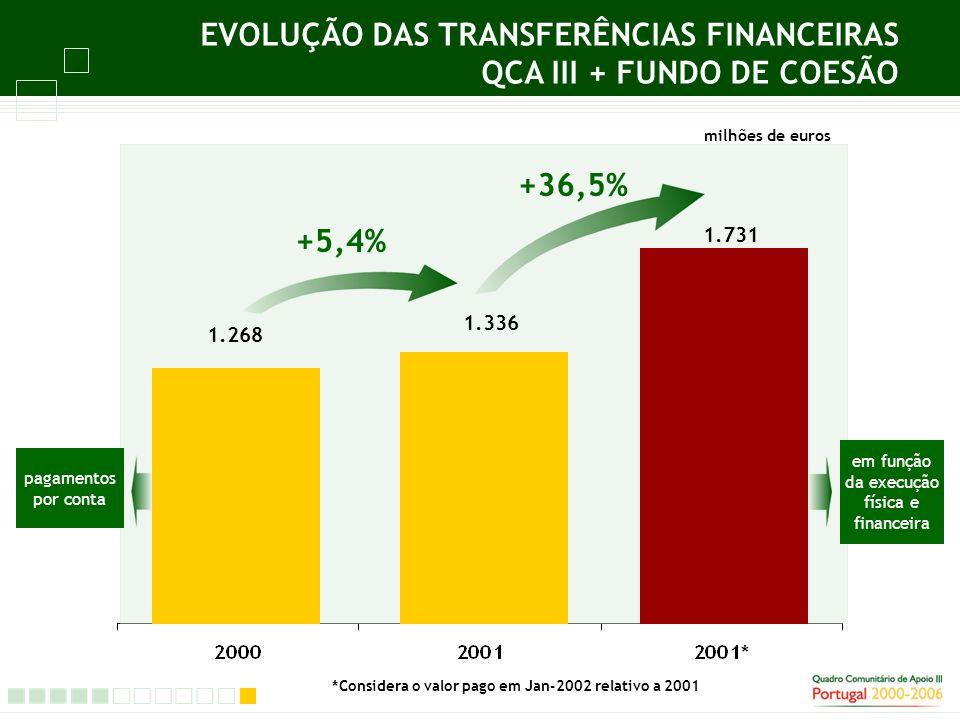 +36,5% EVOLUÇÃO DAS TRANSFERÊNCIAS FINANCEIRAS QCA III + FUNDO DE COESÃO milhões de euros +5,4% 1.268 1.336 1.731 *Considera o valor pago em Jan-2002 relativo a 2001 pagamentos por conta em função da execução física e financeira