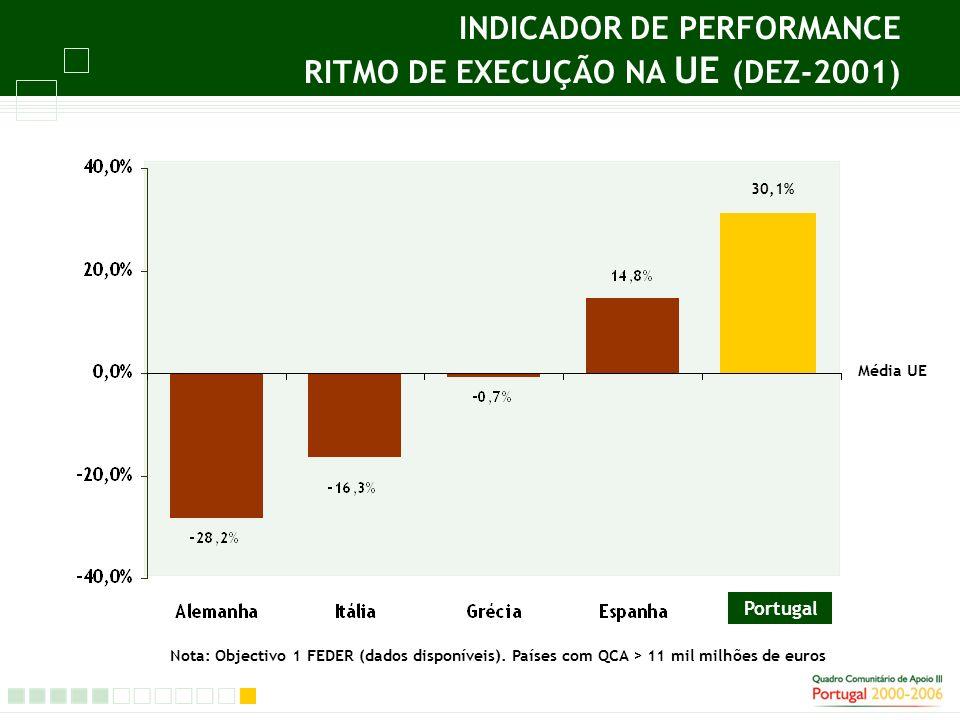 INDICADOR DE PERFORMANCE RITMO DE EXECUÇÃO NA UE (DEZ-2001) Portugal Média UE 30,1% Nota: Objectivo 1 FEDER (dados disponíveis).
