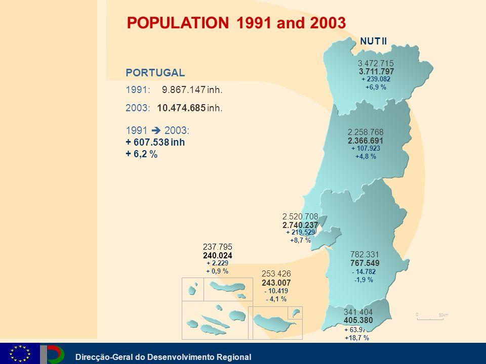 Direcção-Geral do Desenvolvimento Regional + 63.976 +18,7 % NUT II 0 50km 341.404 237.795 253.426 405.380 243.007 240.024 3.472.715 3.711.797 + 239.08