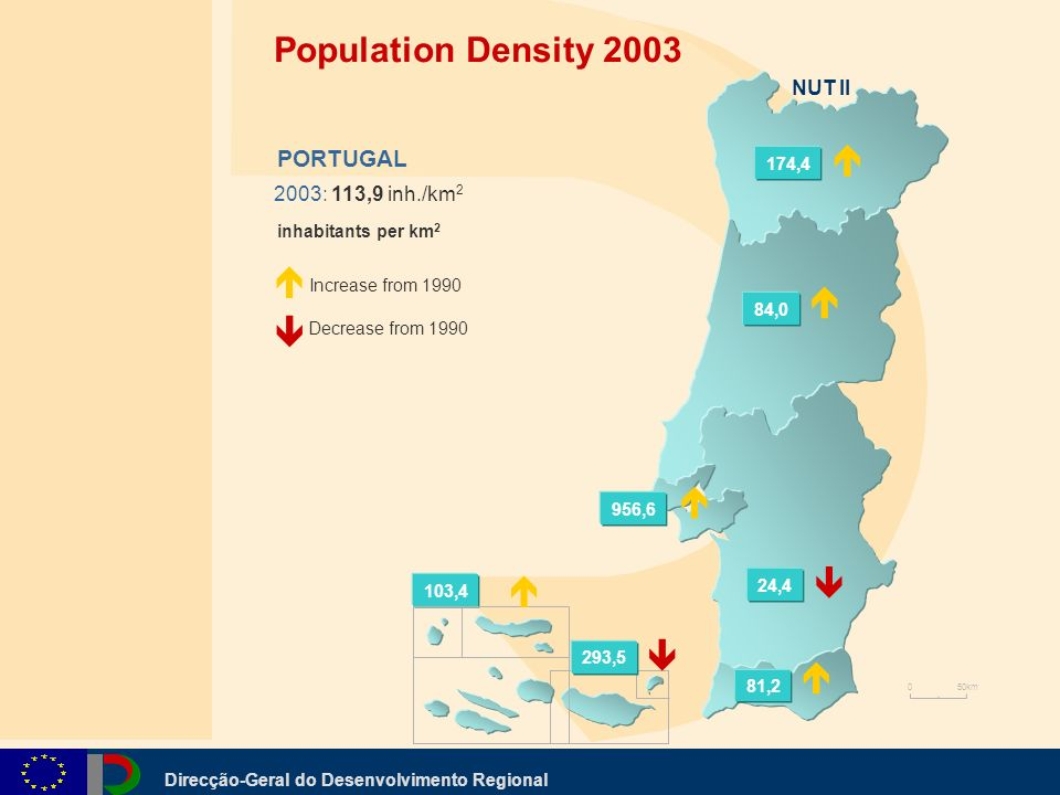 Direcção-Geral do Desenvolvimento Regional 2003: 113,9 inh./km 2 PORTUGAL inhabitants per km 2 Increase from 1990 Decrease from 1990 Population Density ,4 NUT II 174,4 84,0 956,6 24,4 81,2 293,5 0 50km