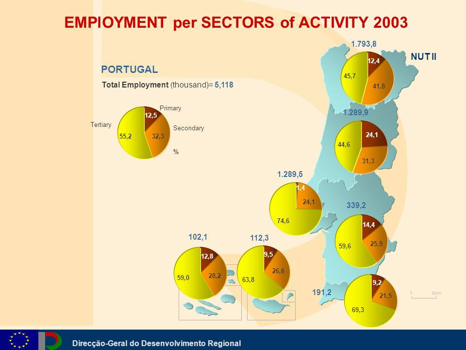 Direcção-Geral do Desenvolvimento Regional EMPlOYMENT per SECTORS of ACTIVITY 2003 0 50km 1.793,8 1.289,9 1.289,5 339,2 191,2 102,1 112,3 12,4 41,8 45