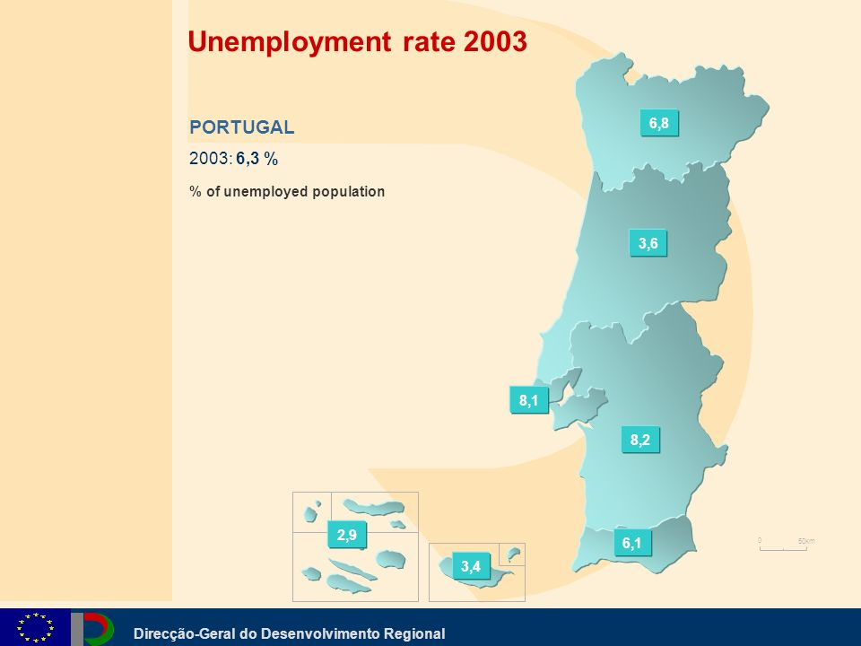 Direcção-Geral do Desenvolvimento Regional PORTUGAL 2003: 6,3 % % of unemployed population 6,8 3,6 8,1 8,2 6,1 2,9 3,4 0 50km Unemployment rate 2003