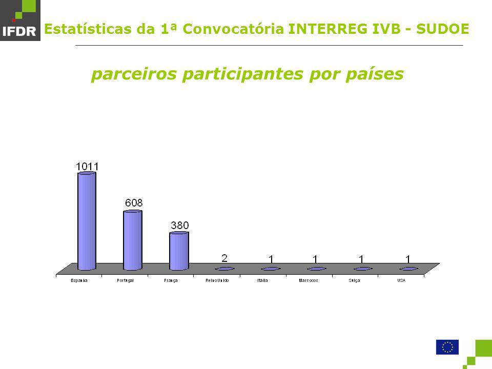 parceiros participantes por países Estatísticas da 1ª Convocatória INTERREG IVB - SUDOE