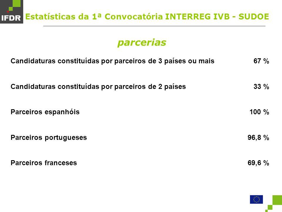 parcerias Candidaturas constituídas por parceiros de 3 países ou mais Candidaturas constituídas por parceiros de 2 países Parceiros espanhóis Parceiros portugueses Parceiros franceses 67 % 33 % 100 % 96,8 % 69,6 % Estatísticas da 1ª Convocatória INTERREG IVB - SUDOE