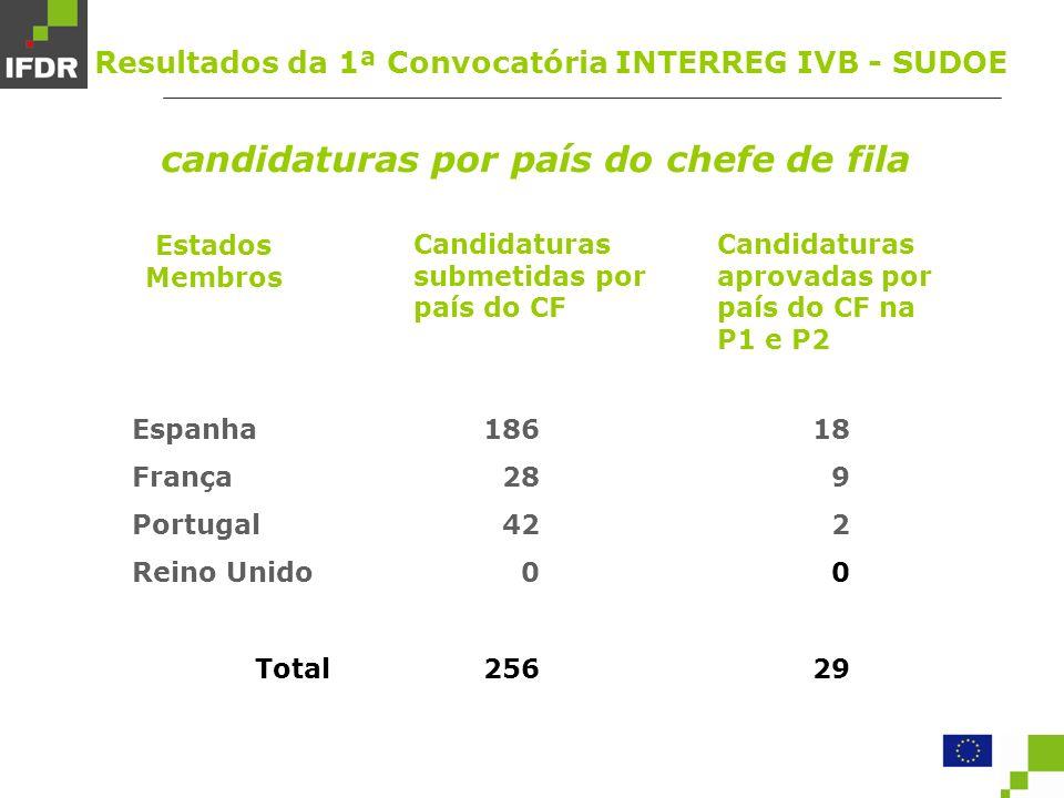 Estados Membros Espanha França Portugal Reino Unido Total Candidaturas submetidas por país do CF 186 28 42 0 256 Candidaturas aprovadas por país do CF na P1 e P2 18 9 2 0 29 candidaturas por país do chefe de fila Resultados da 1ª Convocatória INTERREG IVB - SUDOE