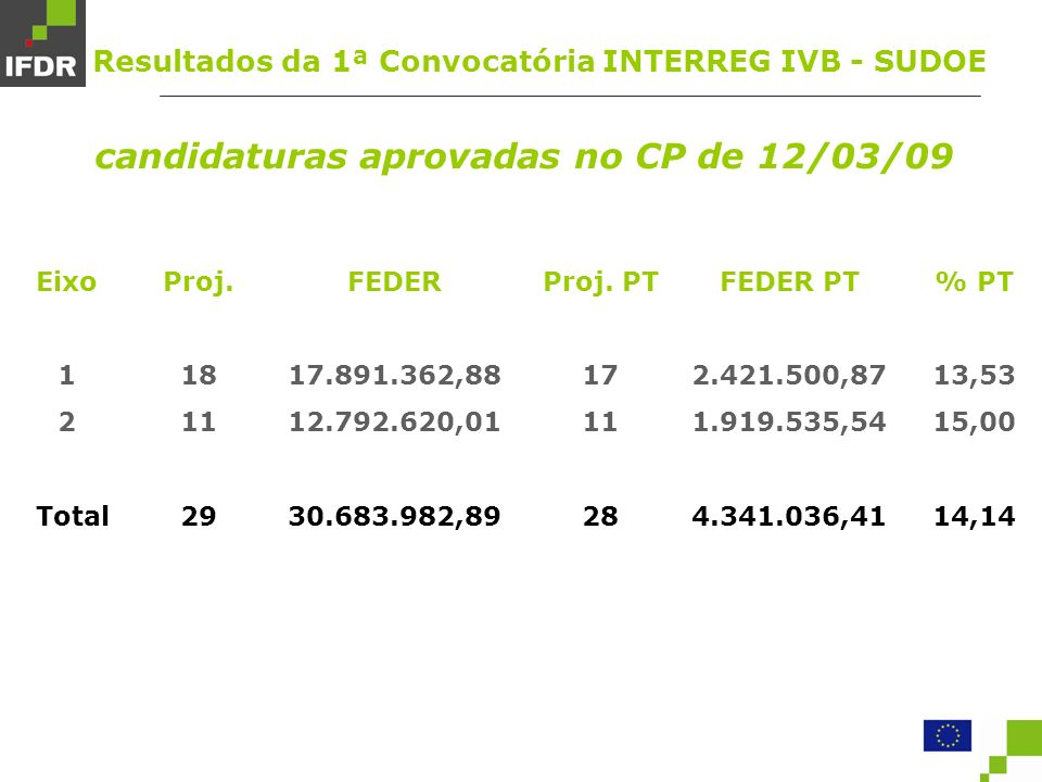 Eixo 1 2 Total FEDER 17.891.362,88 12.792.620,01 30.683.982,89 Proj.