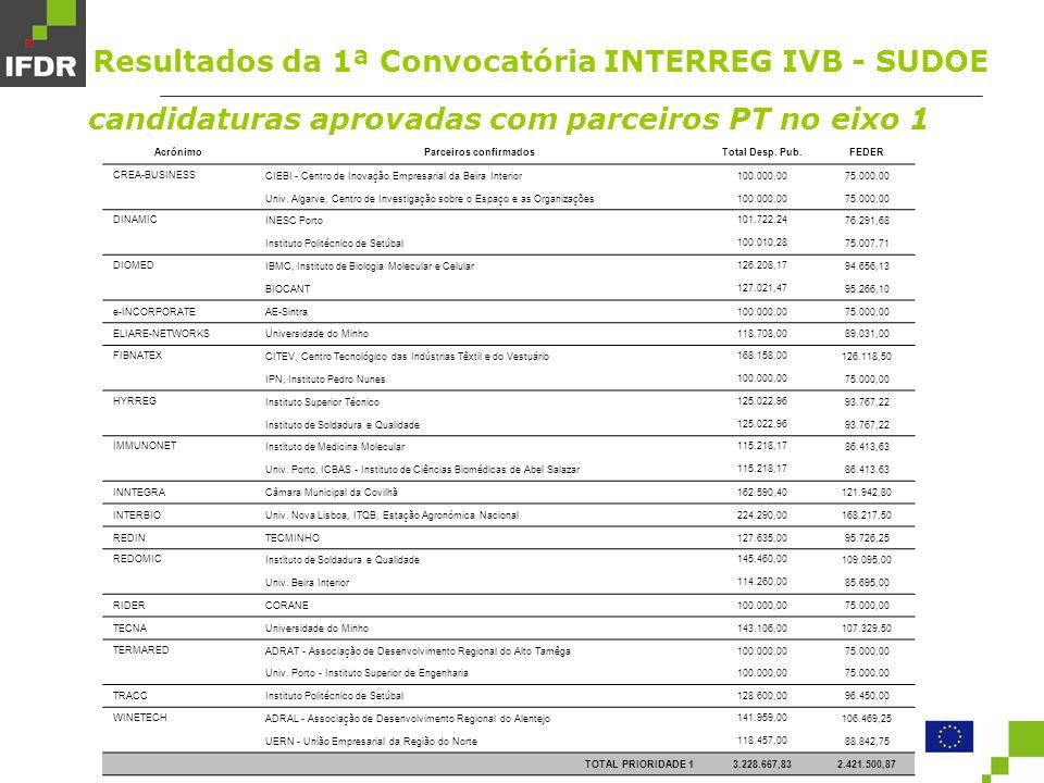 candidaturas aprovadas com parceiros PT no eixo 1 AcrónimoParceiros confirmadosTotal Desp.