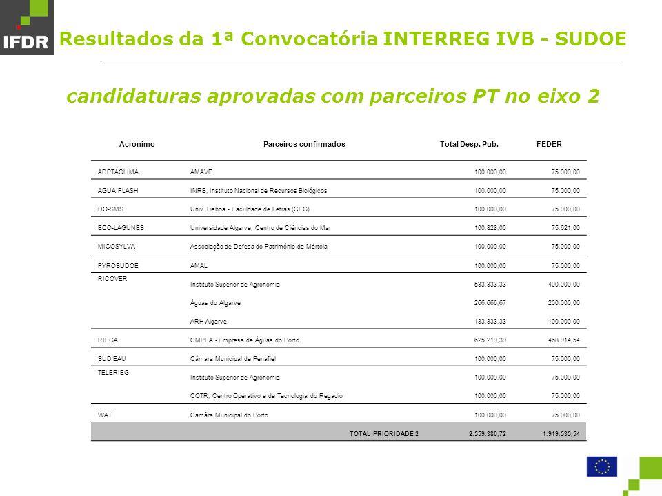 candidaturas aprovadas com parceiros PT no eixo 2 AcrónimoParceiros confirmadosTotal Desp.