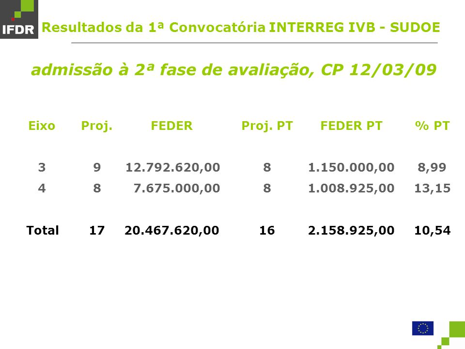 Eixo 3 4 Total FEDER 12.792.620,00 7.675.000,00 20.467.620,00 Proj.